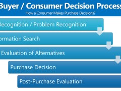 Consumer Decision Process (Buyer Decision Process)