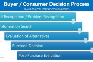 Consumer Decision Process (Buyer Decision Process)