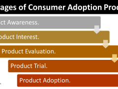 5 Stages of Consumer Adoption Process (Buyer Decision Process for New Products)