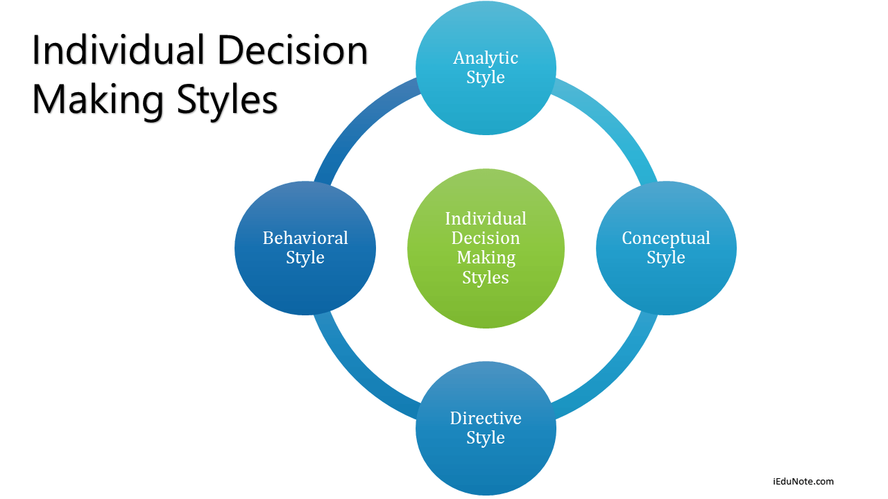Individual Decision Making Styles