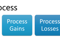 Group Process Explained!