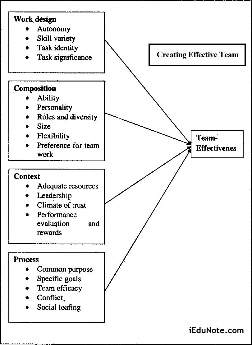 Creating Effective Team