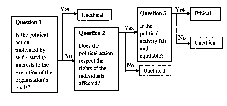 Ethics of Behaving Politically
