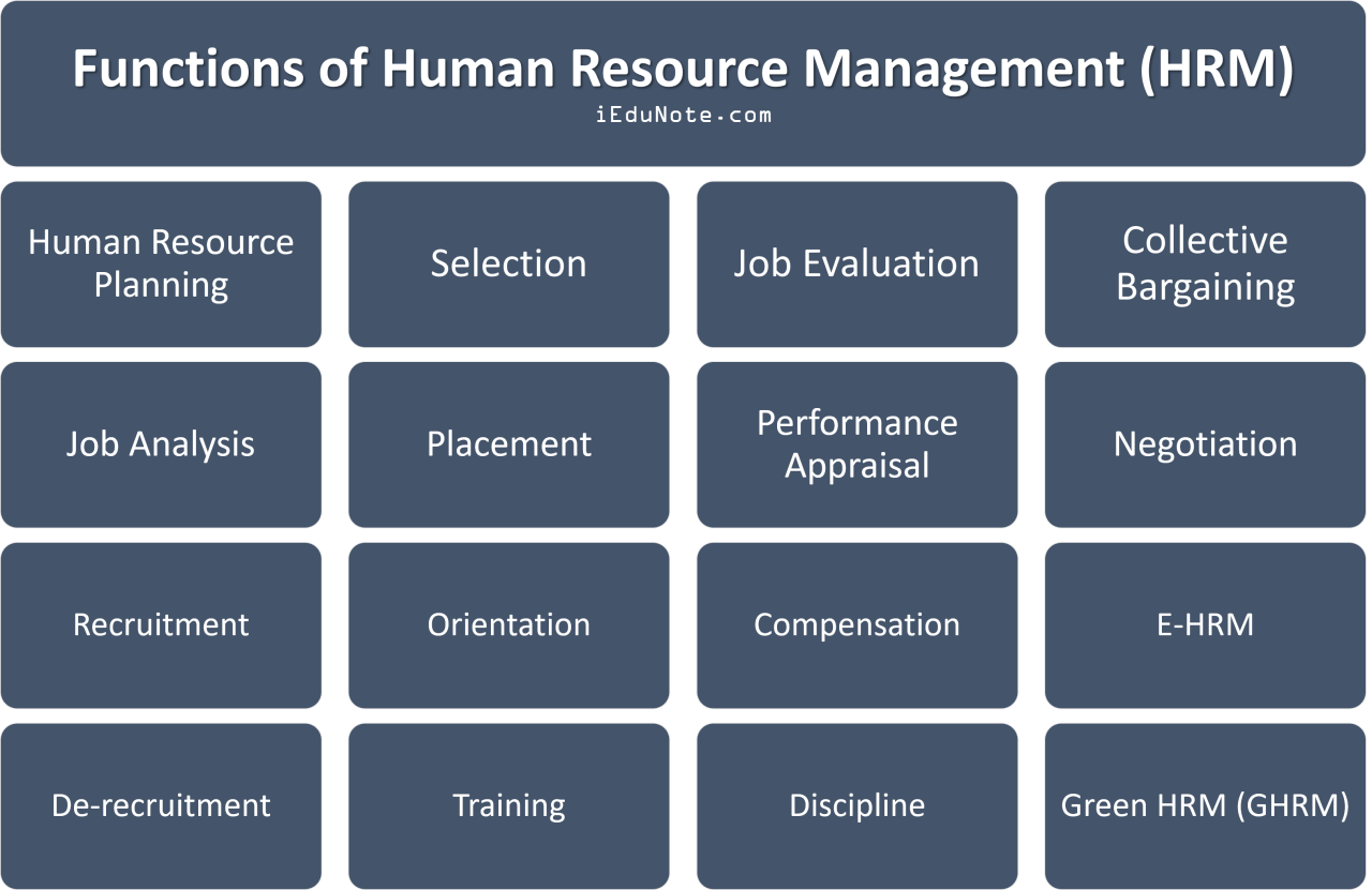 Functions of Human Resource Management (HRM)