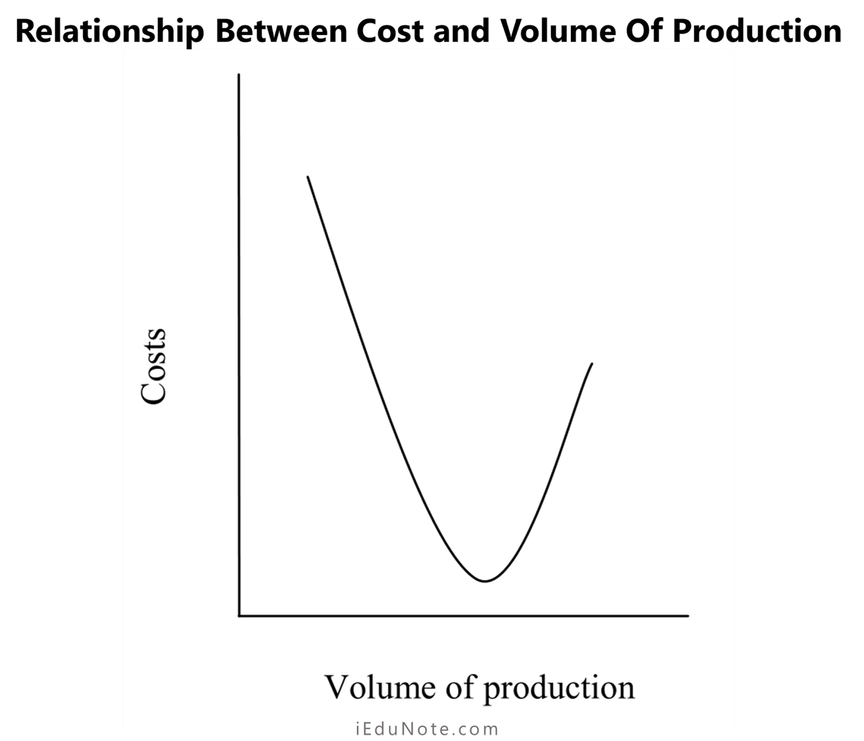 relationship between cost and the volume of production