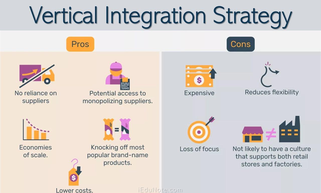 Vertical Integration Strategy