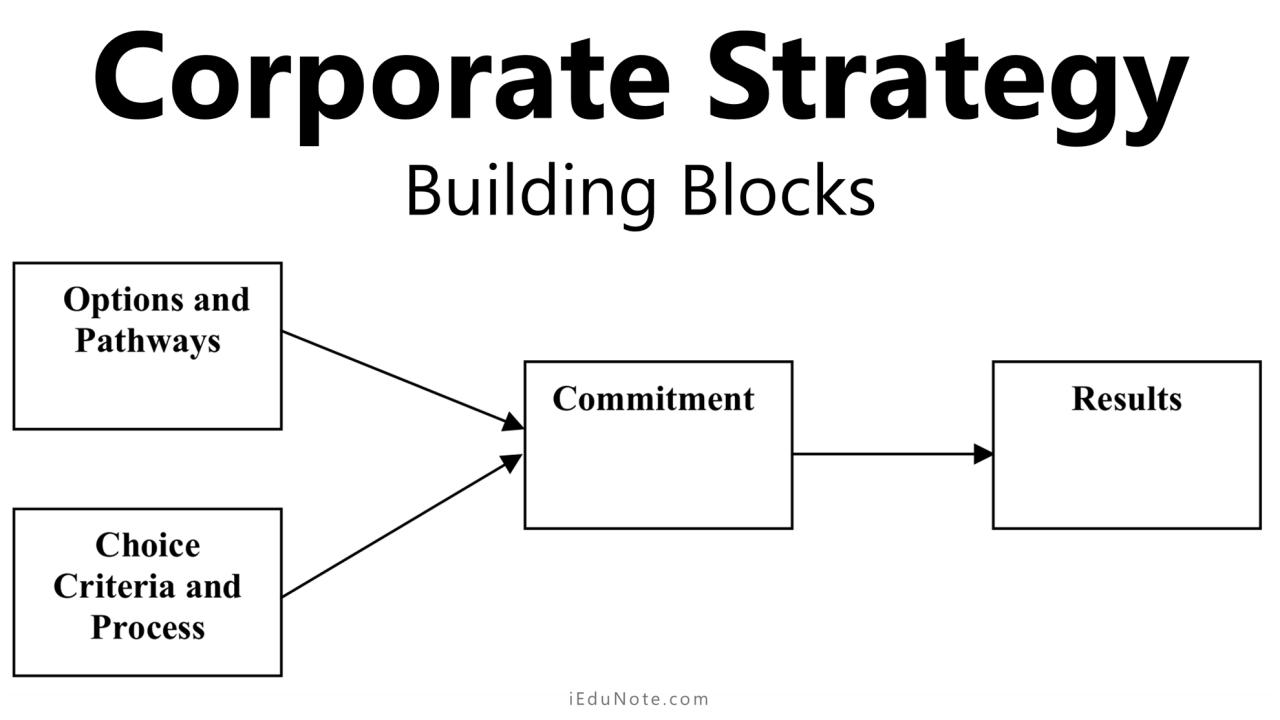 Corporate strategy building blocks
