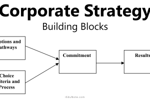 Corporate Strategy: Implementation Process of Corporate Strategy