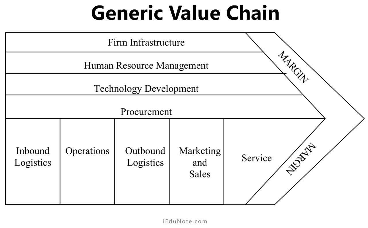 Understanding generic value chain