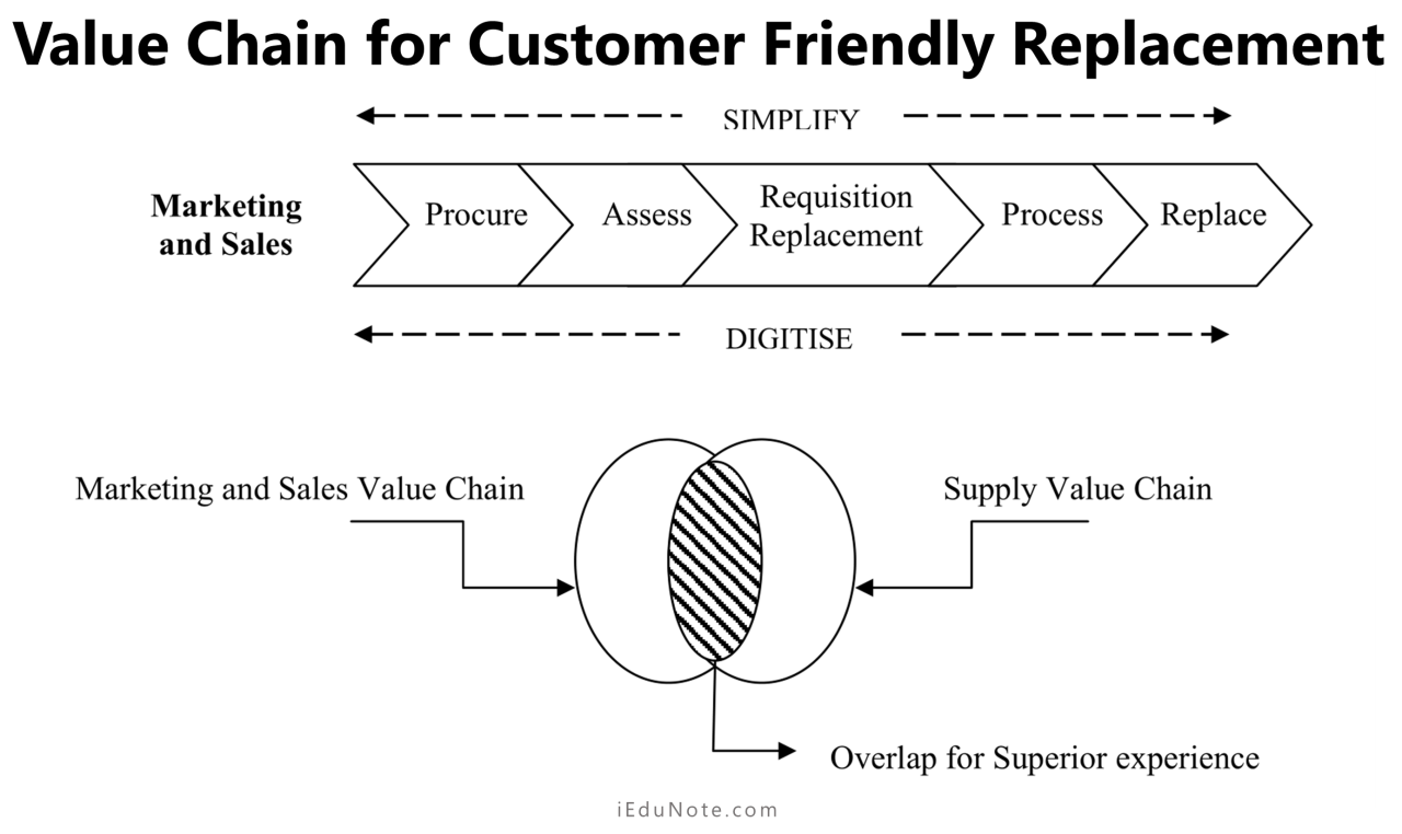 Value Chain for Customer Friendly Replacement