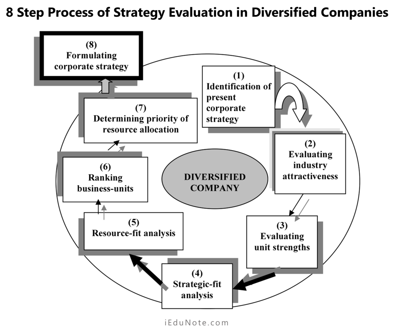 Evaluating Strategies of Diversified Companies in 8 Steps