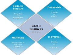 Business: Definition, Elements, Functions, Features, Objectives, Importance