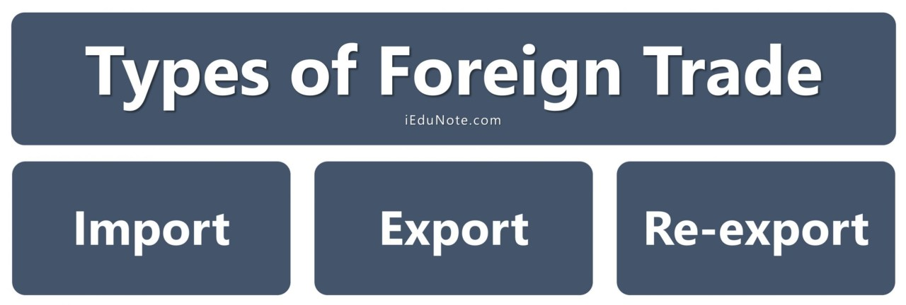 Types of Foreign Trade