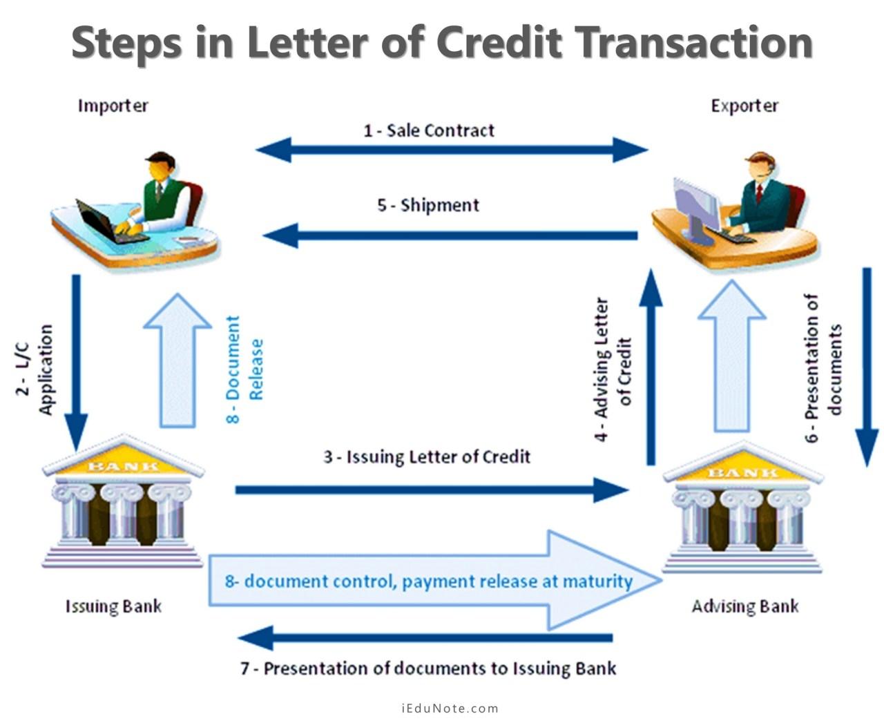 Steps in Letter of Credit Transaction
