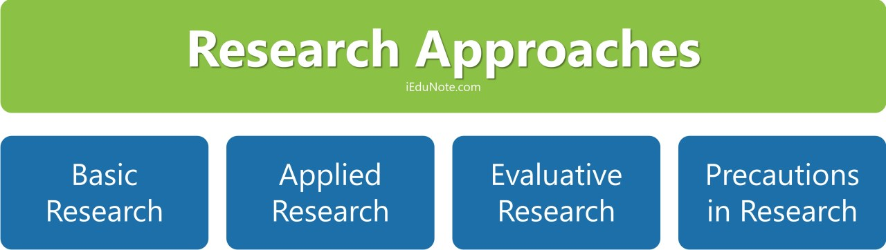4 research approaches