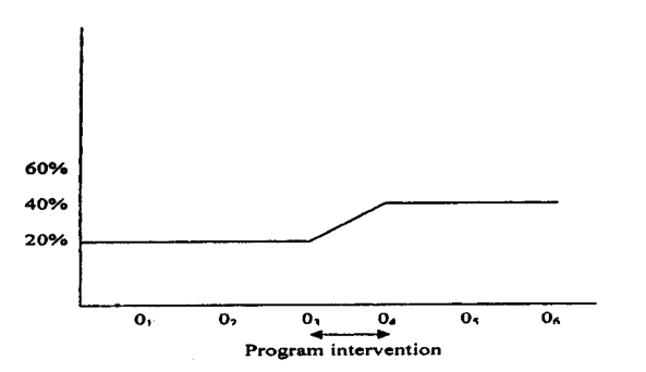 a time series design showing the effect of intervention