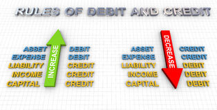 Debit and Credit in Accounting Double Entry System