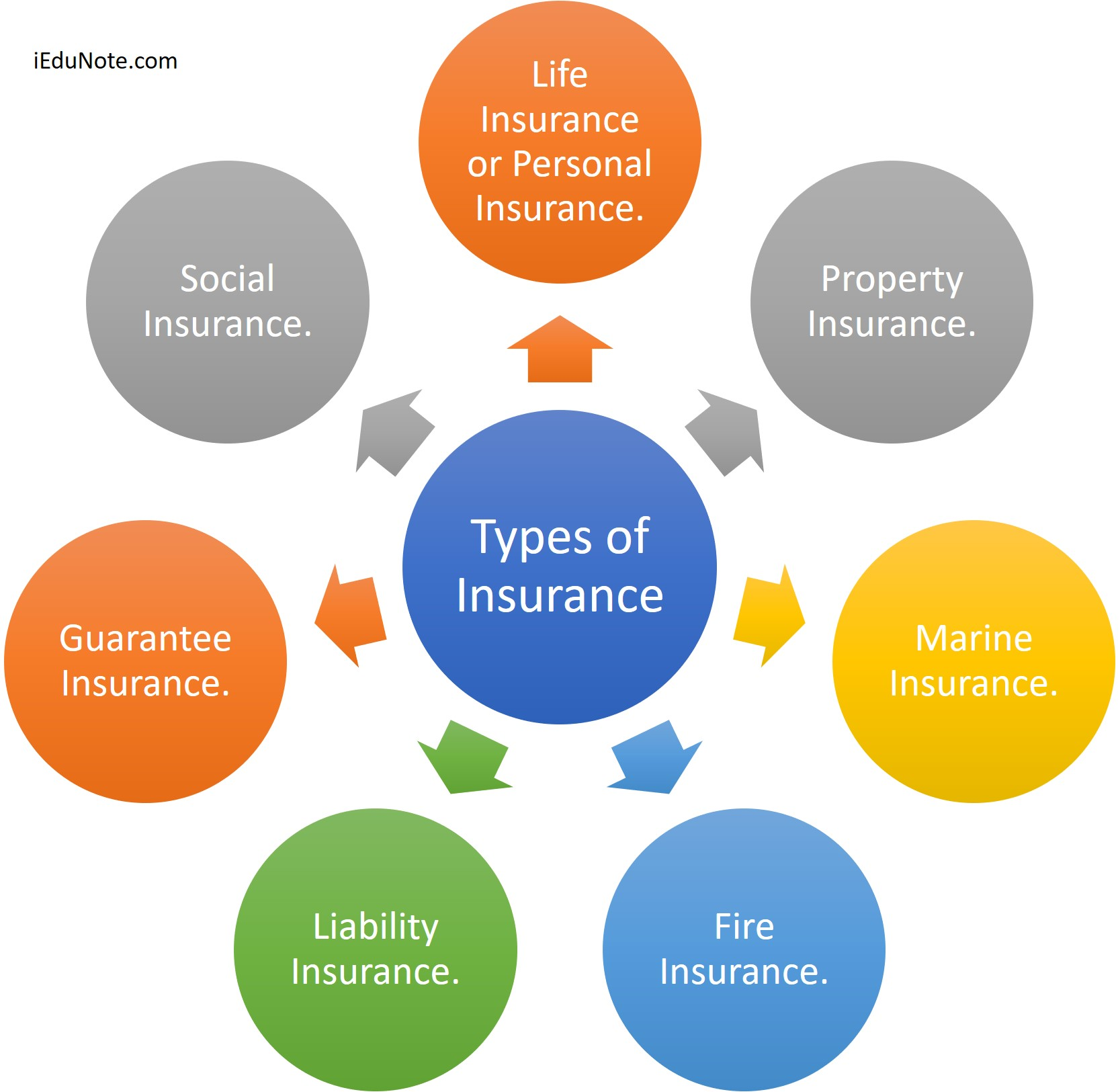Types of insurance and investment products business value it investment proposal template