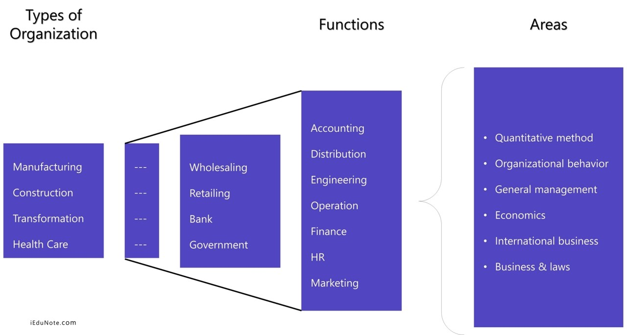 Functions of Operation Management: How Operation Management Looks like in an Organization