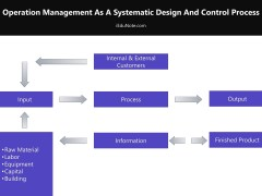 Operation Management: Definition, Importance, Decisions