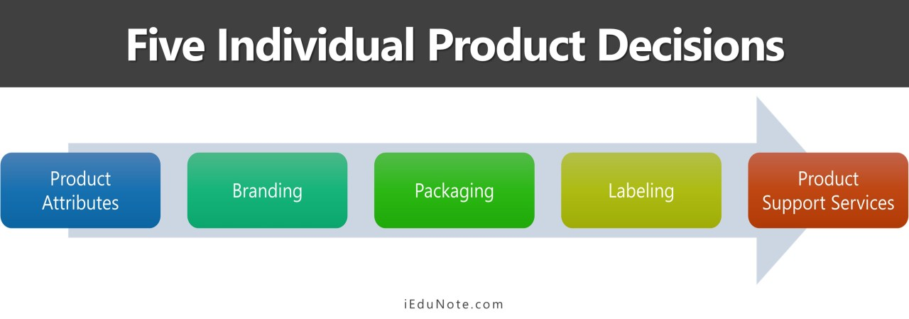 Five Individual Product Decisions
