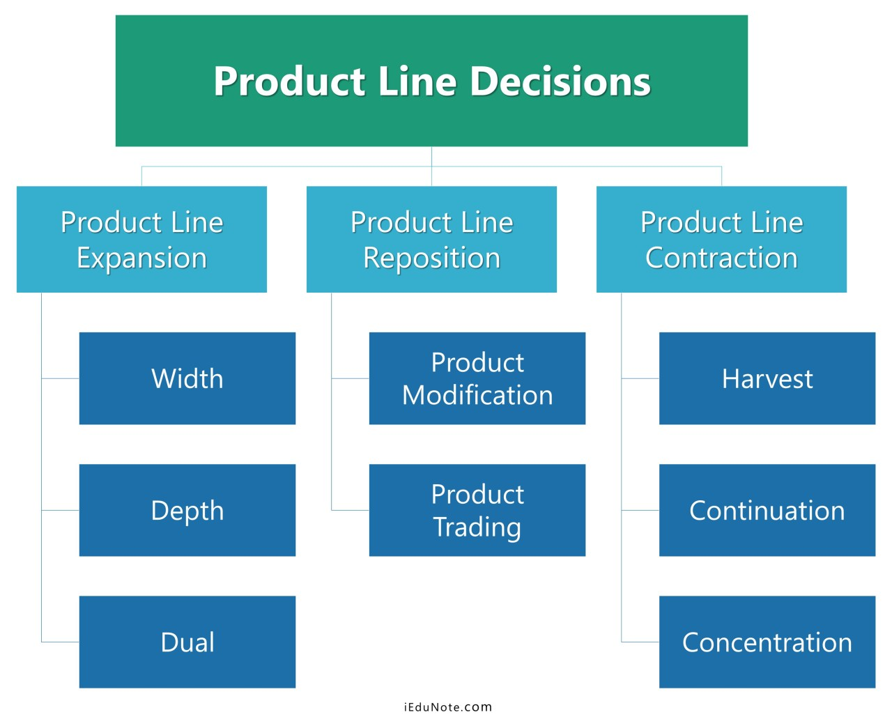 product line decisions