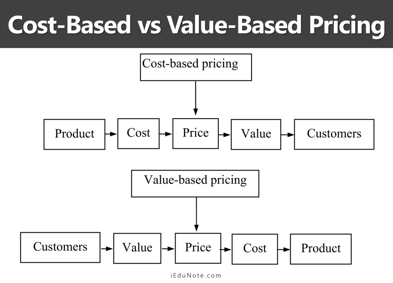 Cost-Based vs Value-Based Pricing