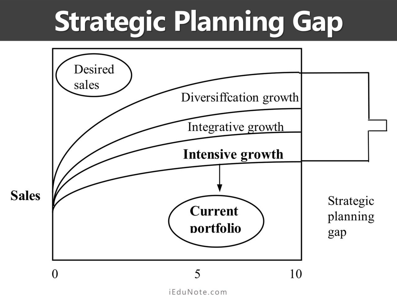 strategic planning gap three growth opportunities