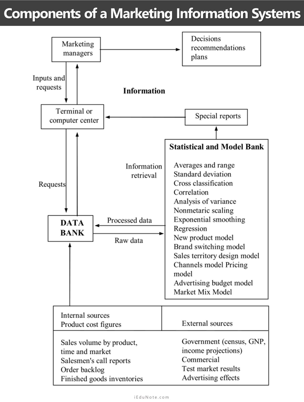components of marketing information systems