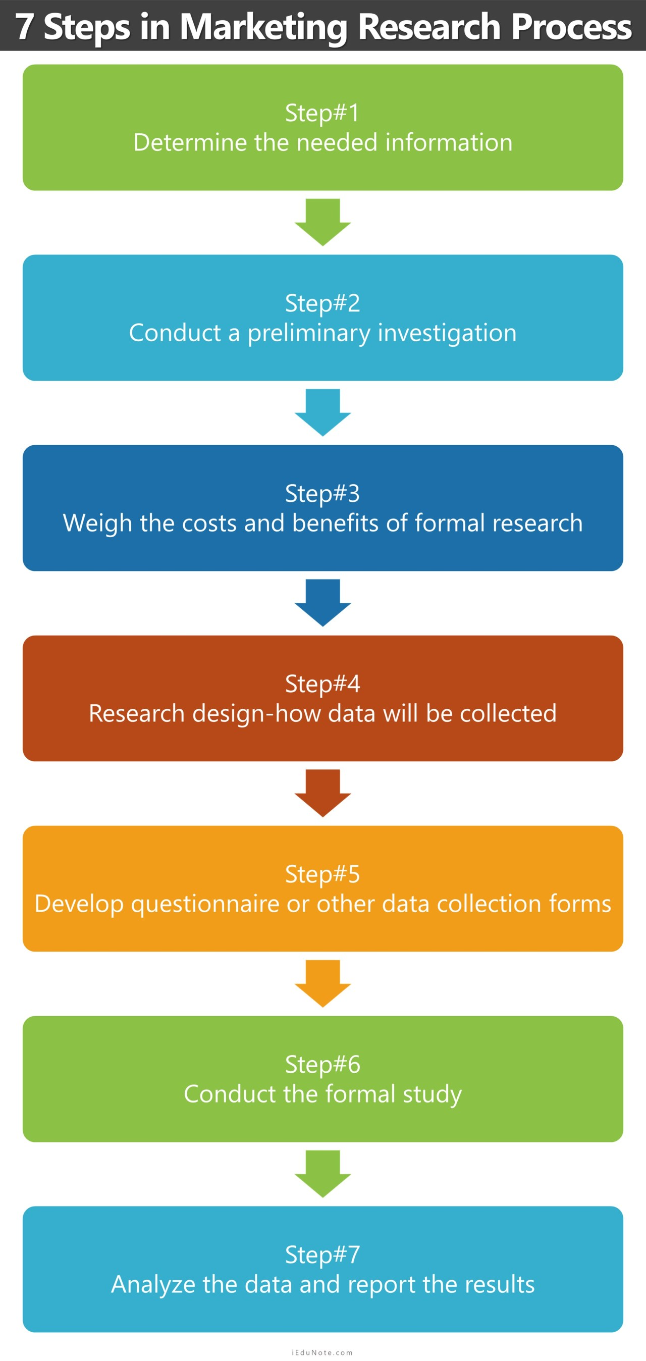 7 Steps in the Marketing Research Process in Details