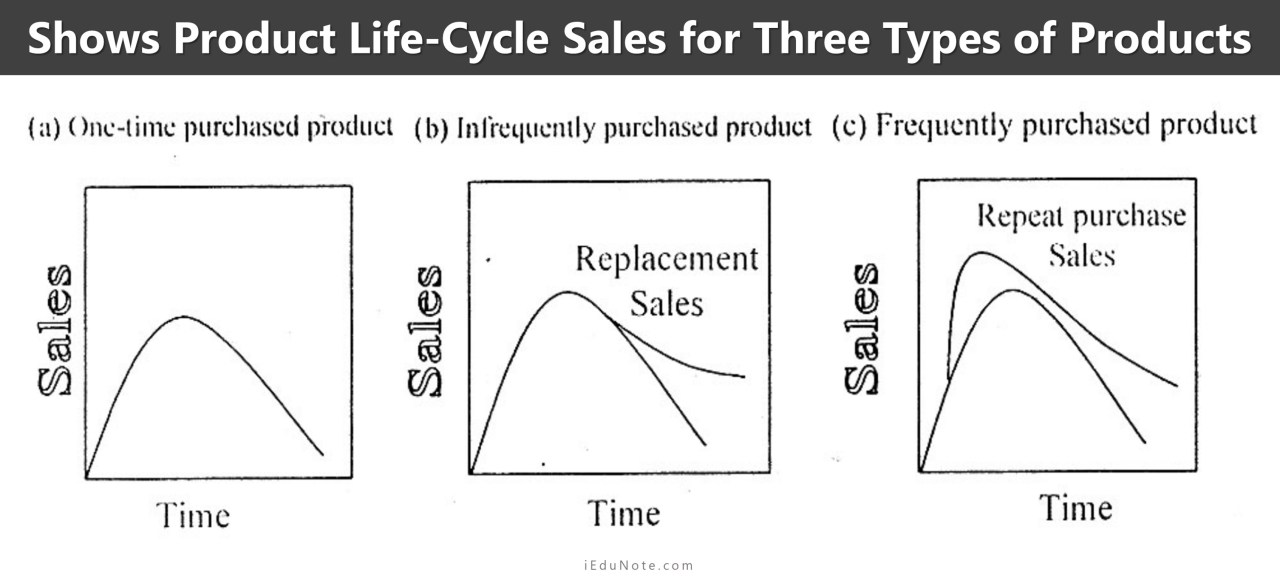 product life cycle sales for three types of products