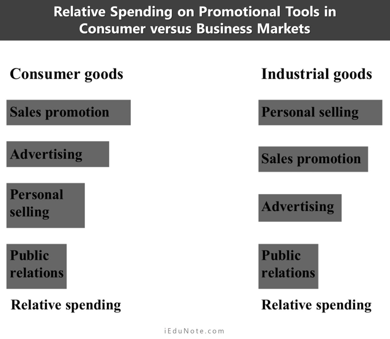 Relative Spending on Promotional Tools in Consumer versus Business Markets