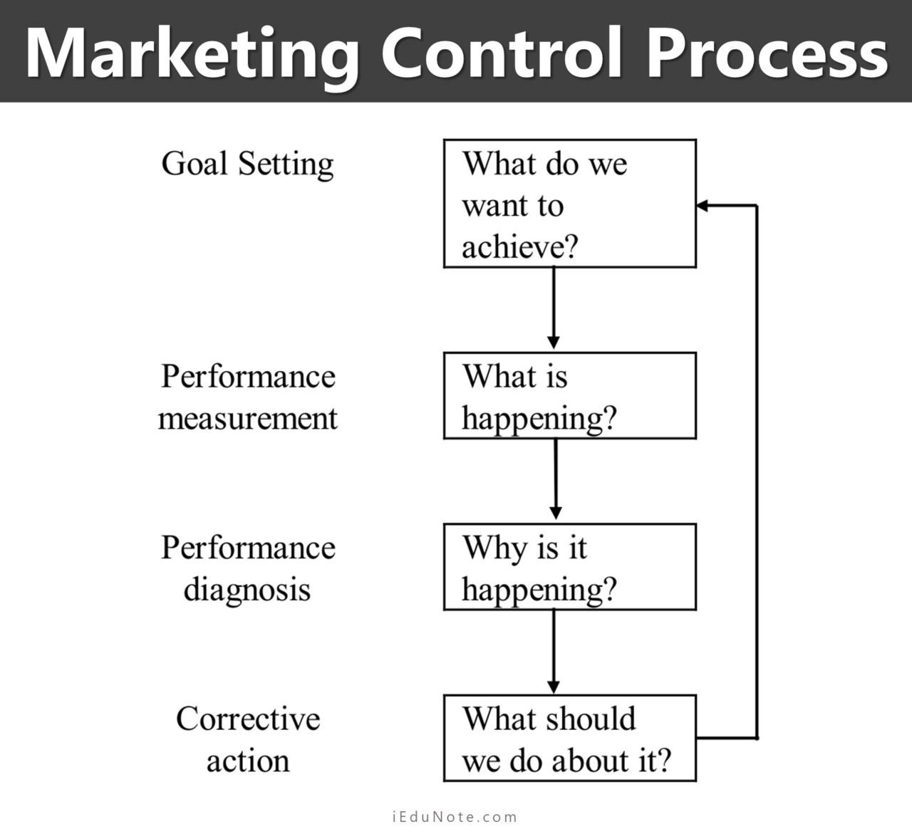marketing control process