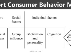 Allport Consumer Behavior Model