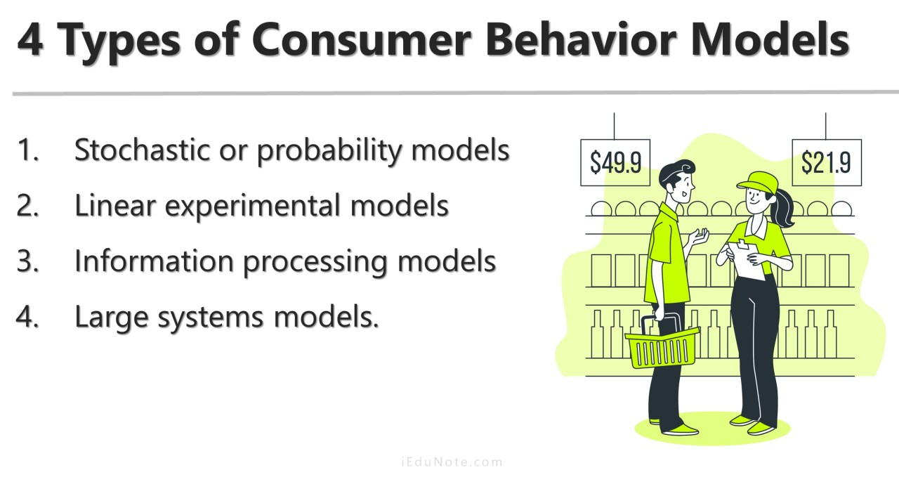 Four Types of Consumer Behavior Models