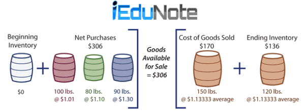 Inventory Methods for Ending Inventory & Cost of Goods Sold
