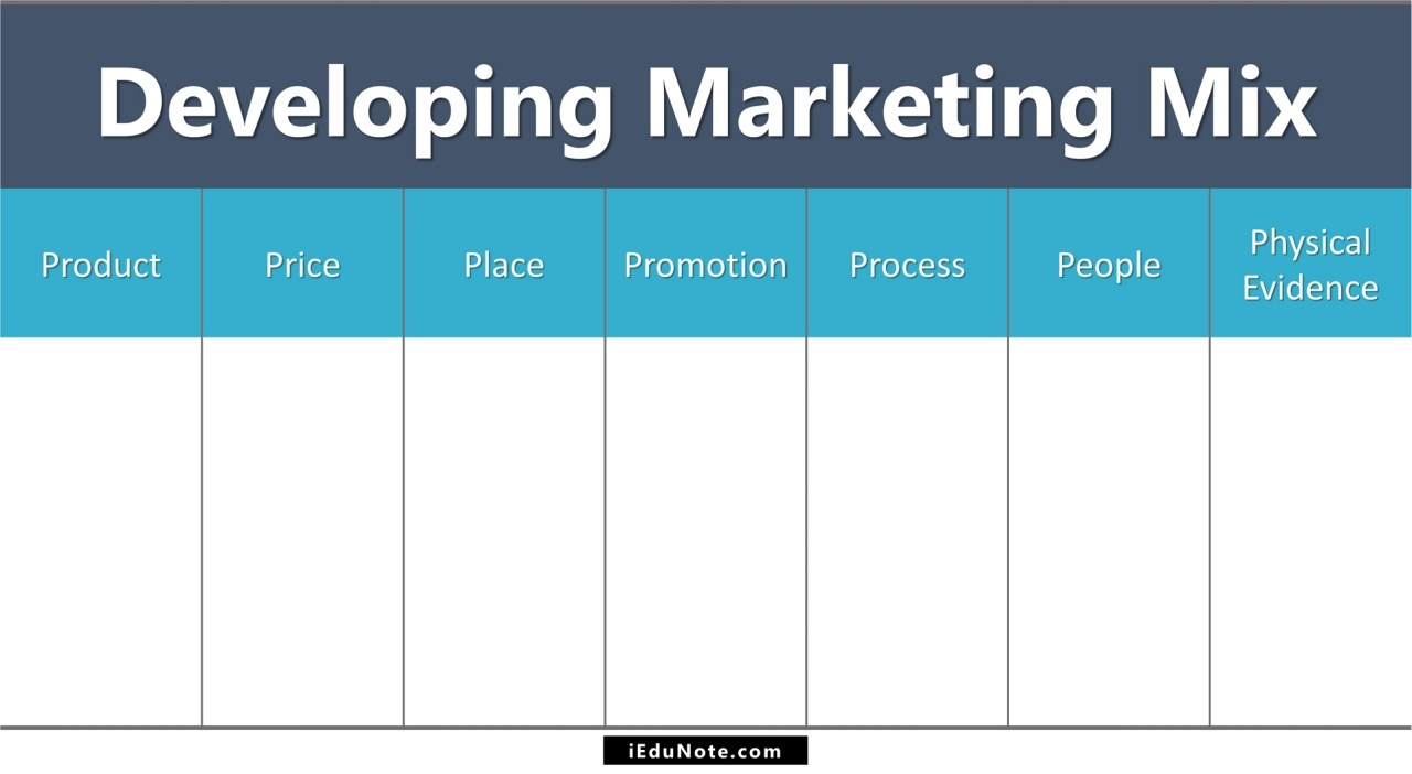 Develop Marketing Strategy with Marketing Mix Using the 7Ps of Marketing