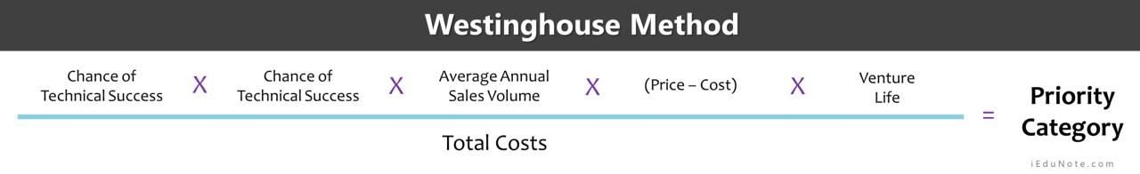 westinghouse method formula