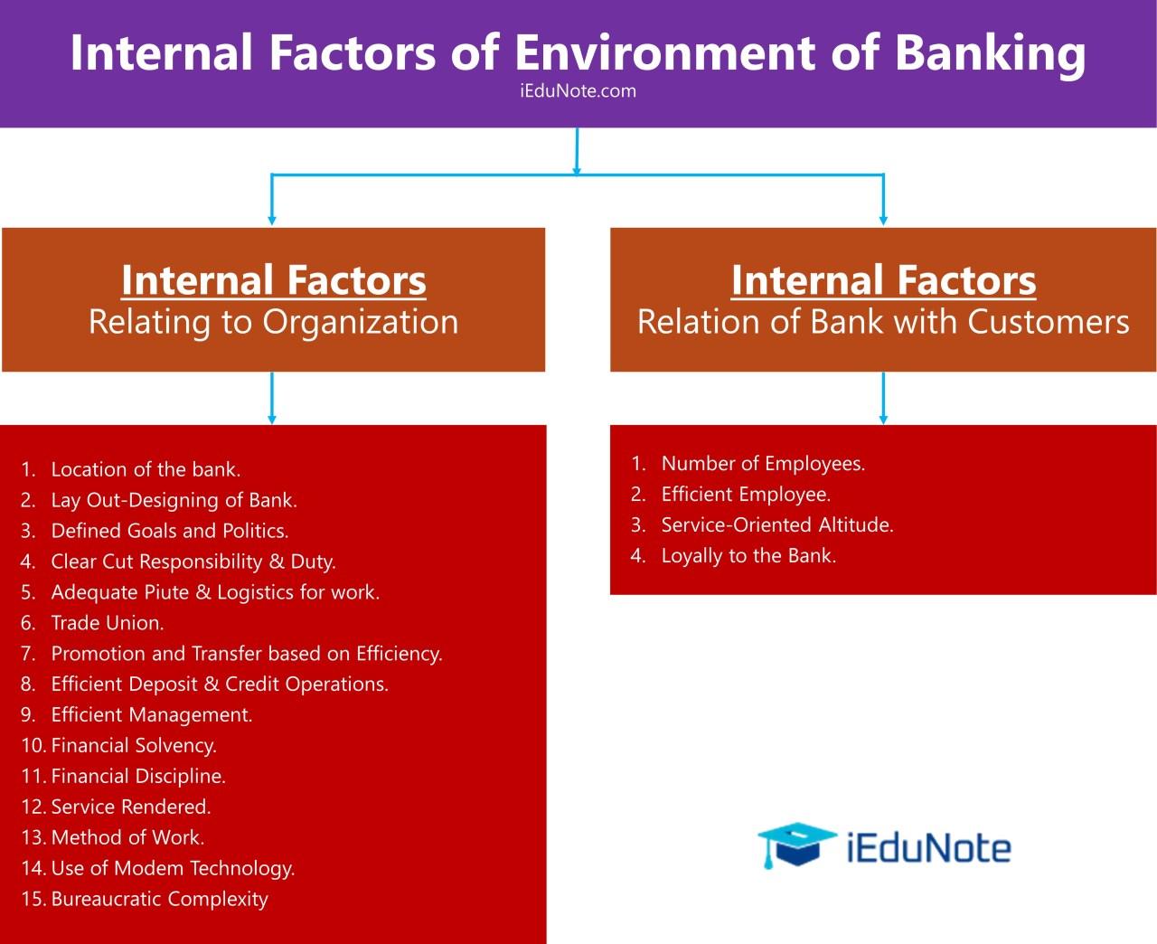 internal factors of banking environment