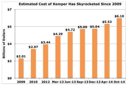 Kemper costs