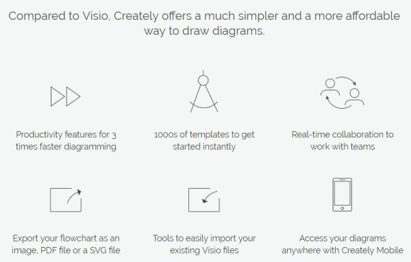 Which are the Best Free Microsoft Visio Alternative's