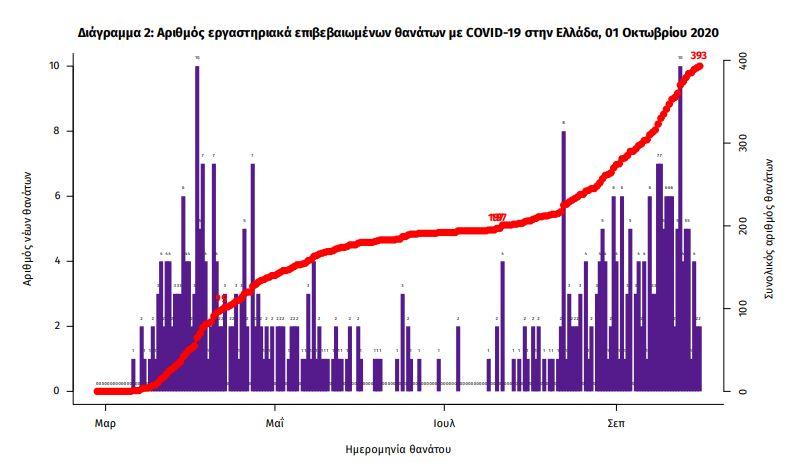 Οι νεκροί από την πανδημία του κορωνοϊού στην Ελλάδα / ΕΟΔΥ