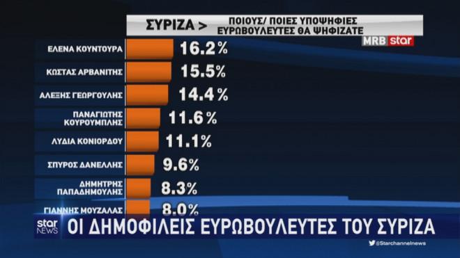 Δημοσκόπηση της MRB: Οι δημοφιλείς υποψήφιοι ευρωβουλευτές του ΣΥΡΙΖΑ