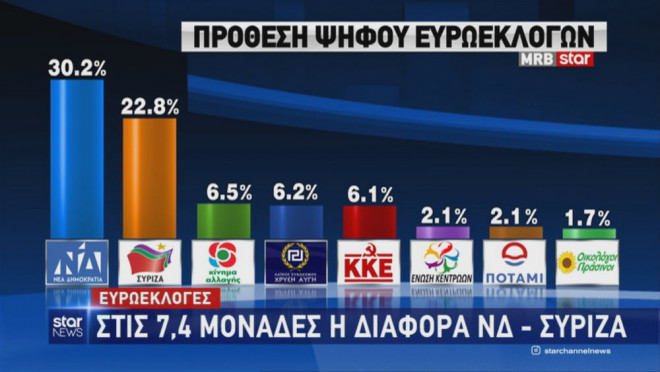 Δημοσκόπηση της MRB: Τα ποσοστά στην πρόθεση ψήφου