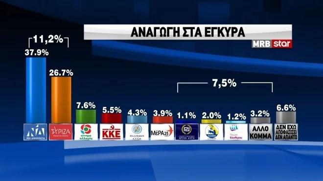 MRB: Πρόθεση ψήφου με αναγωγή