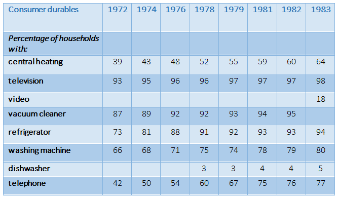 consumerdurables owned in Britain