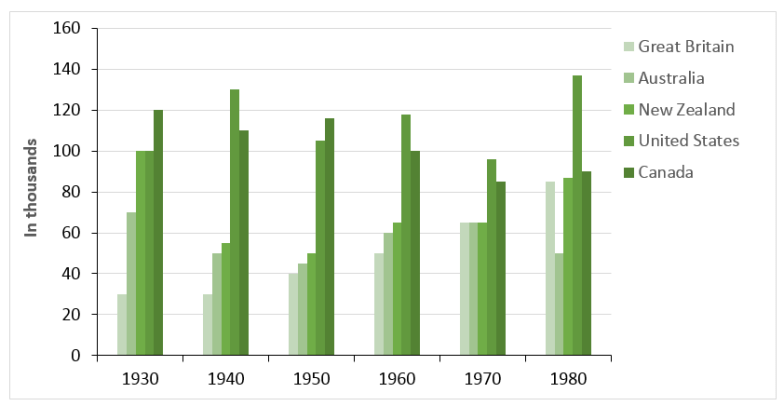 imprisonment in five countries between 1930 and 1980