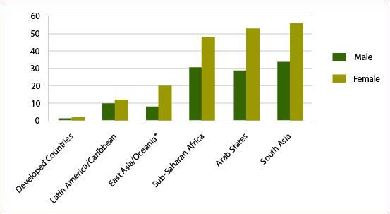 Estimated world illiteracy rates