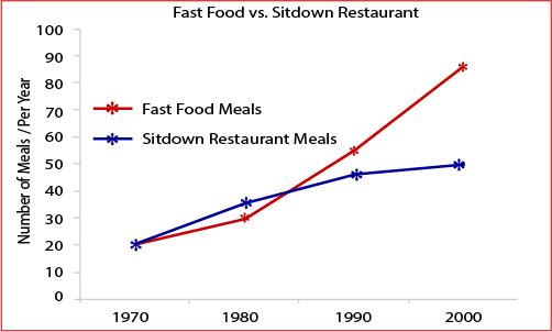 Fast food vs. Sitdown Restaurant