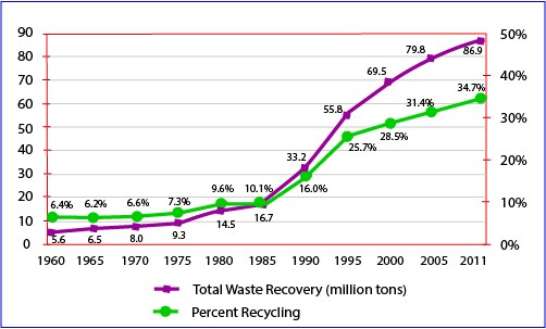 National Recycling Rates
